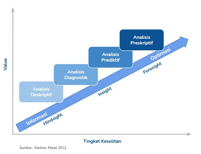 Implementasi Big Data dalam Bisnis