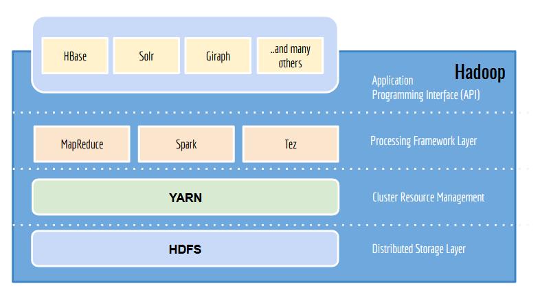 Komponen-komponen Apache Hadoop