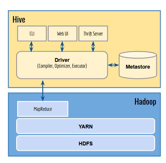 Komponen Utama Apache Hive